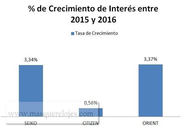 Comparativa Marcas Seiko, Citizen y Orient