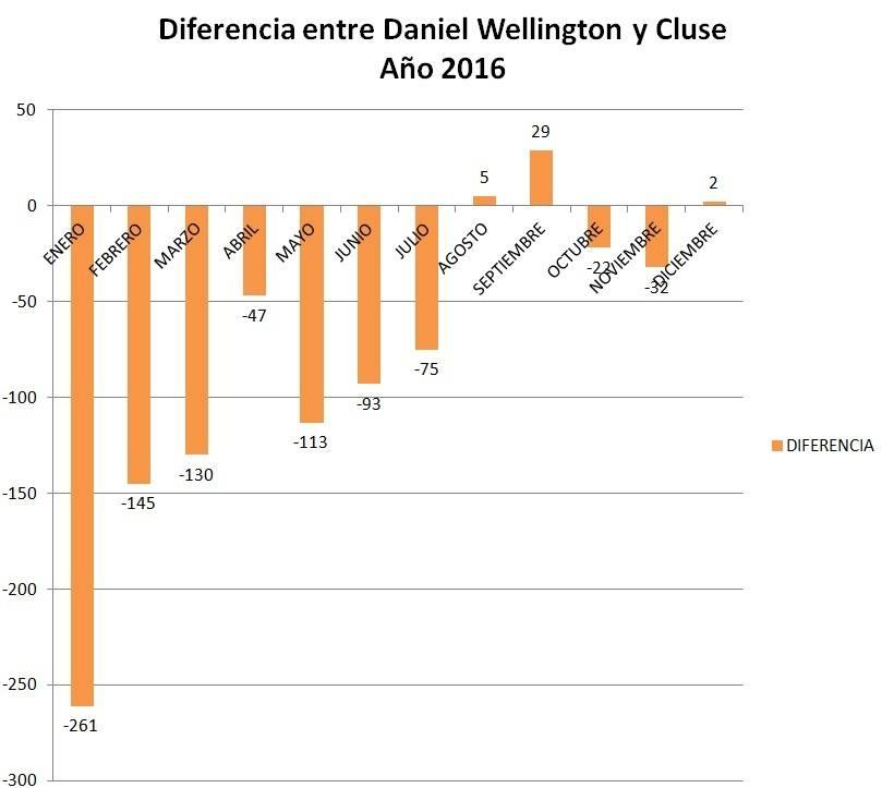Comparativa entre marcas Cluse y Daniel Wellington