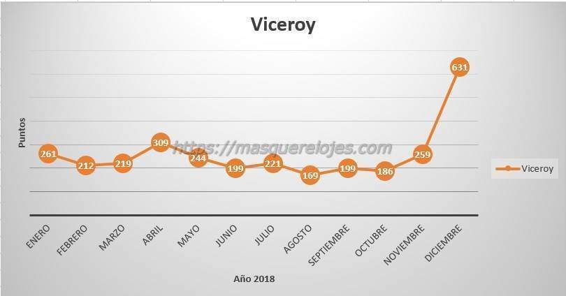 comparativa Viceroy Michael Kors Lotus